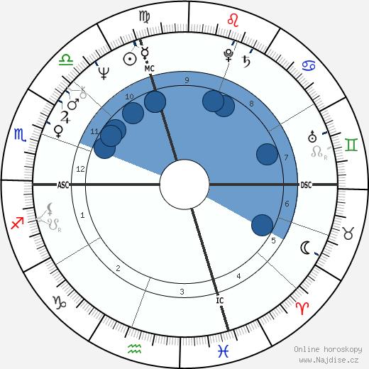 Pat Taglilatelo wikipedie, horoscope, astrology, instagram