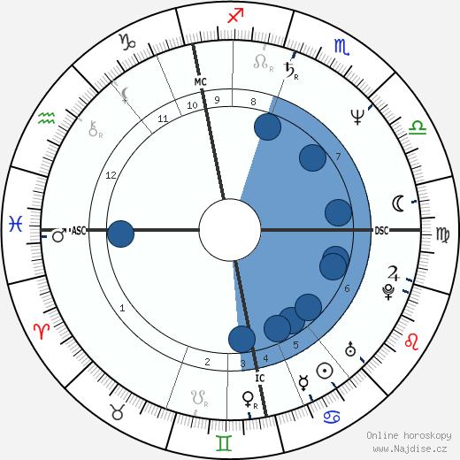 Pate Mustajärvi wikipedie, horoscope, astrology, instagram