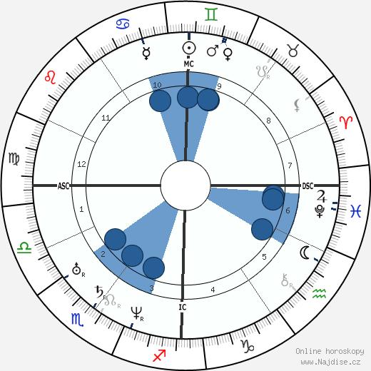 Patrice Maurice Mac-Mahon wikipedie, horoscope, astrology, instagram