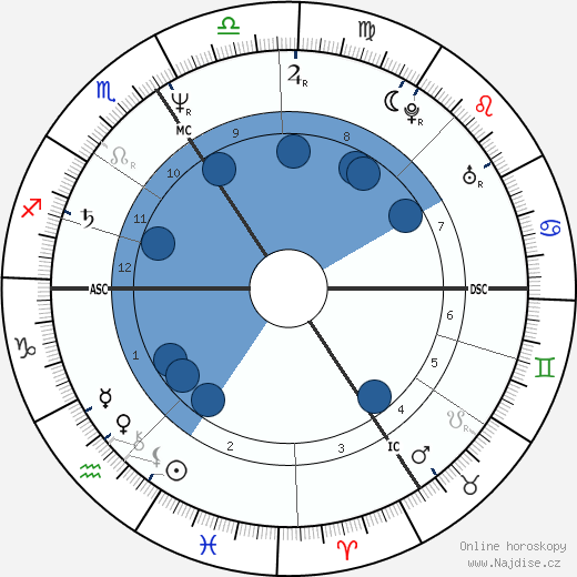 Patrice Pade wikipedie, horoscope, astrology, instagram