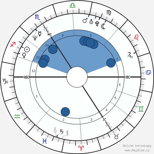 Patricia Kaas wikipedie, horoscope, astrology, instagram