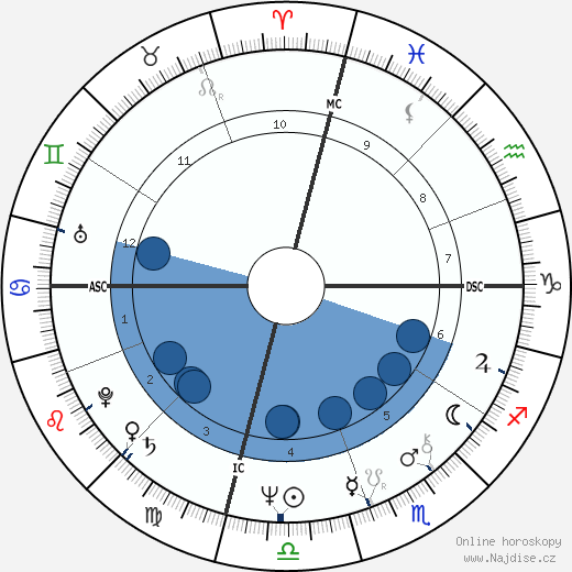 Patricia Kluge wikipedie, horoscope, astrology, instagram