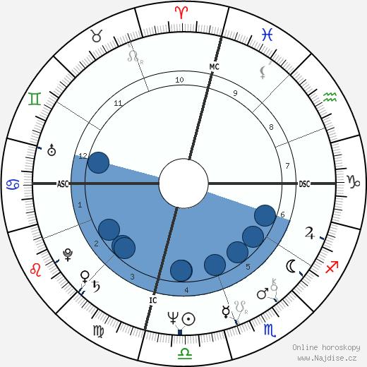 Patricia Kluge wikipedie, horoscope, astrology, instagram