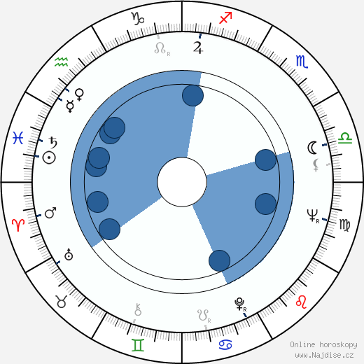 Patrícia Lacerda wikipedie, horoscope, astrology, instagram