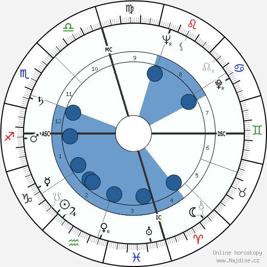 Patricia Neal wikipedie, horoscope, astrology, instagram