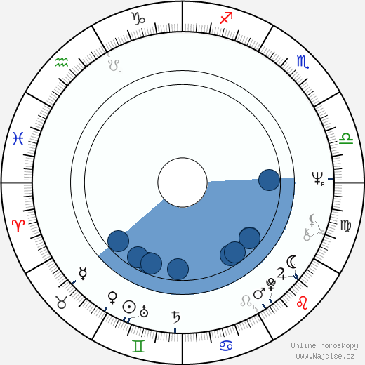 Patricia Quinn wikipedie, horoscope, astrology, instagram
