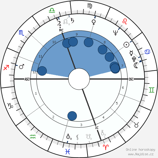 Patricia Todd wikipedie, horoscope, astrology, instagram