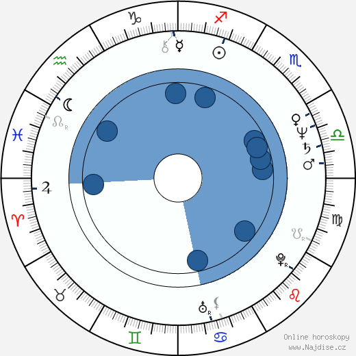 Patricia Wettig wikipedie, horoscope, astrology, instagram