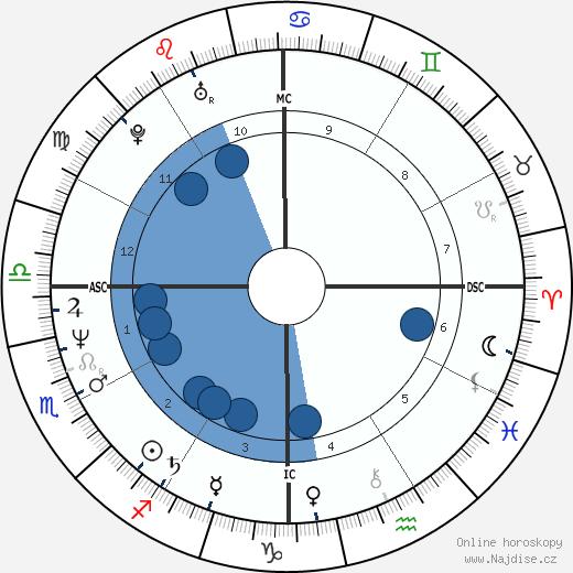 Patrick Bissell wikipedie, horoscope, astrology, instagram