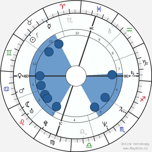 Patrick Bruel wikipedie, horoscope, astrology, instagram
