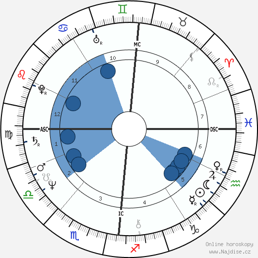 Patrick Couvreur wikipedie, horoscope, astrology, instagram