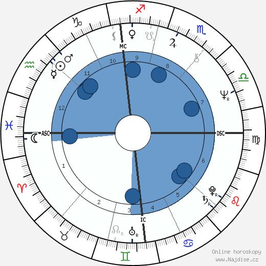 Patrick Dewaere wikipedie, horoscope, astrology, instagram