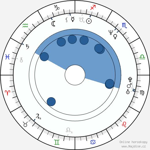 Patrick Fabian wikipedie, horoscope, astrology, instagram