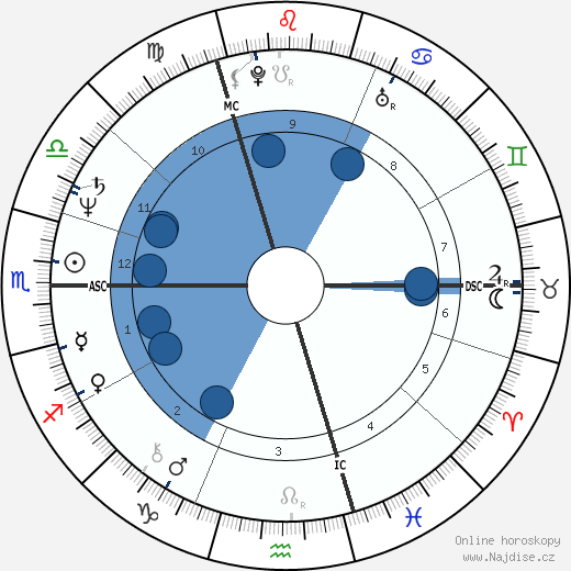 Patrick Haemers wikipedie, horoscope, astrology, instagram