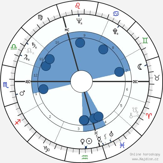 Patrick Macnee wikipedie, horoscope, astrology, instagram