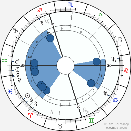 Patrick McGoohan wikipedie, horoscope, astrology, instagram
