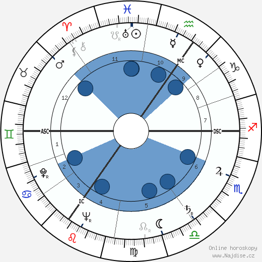 Patrick Moore wikipedie, horoscope, astrology, instagram