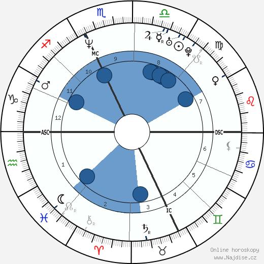 Patrick Venerucci wikipedie, horoscope, astrology, instagram