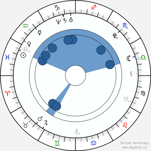 Patrik Děrgel wikipedie, horoscope, astrology, instagram