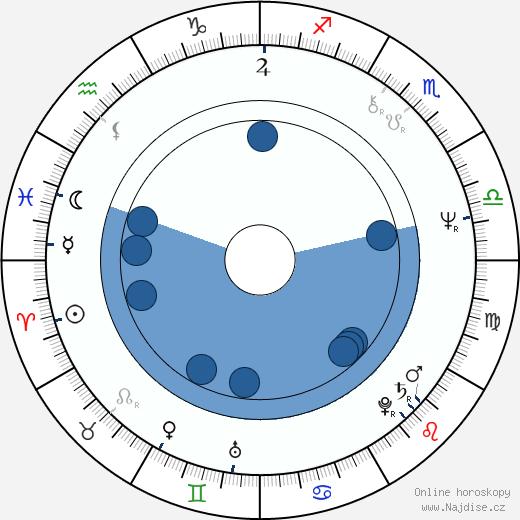 Patrika Darbo wikipedie, horoscope, astrology, instagram