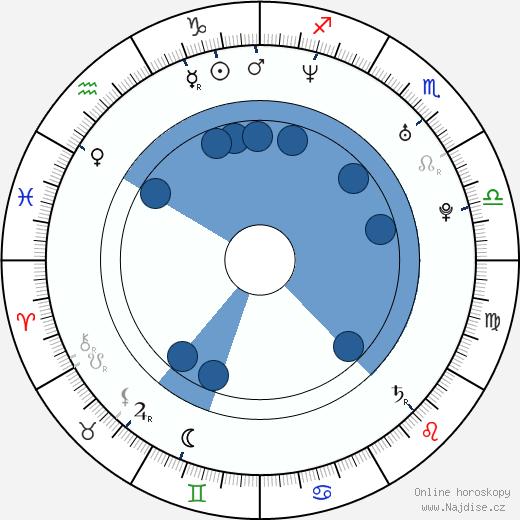 Patryk Vega wikipedie, horoscope, astrology, instagram