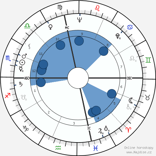 Patti Page wikipedie, horoscope, astrology, instagram