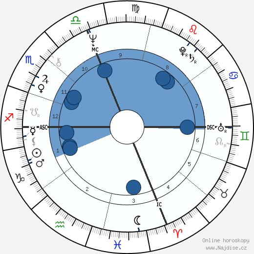 Patti Smith wikipedie, horoscope, astrology, instagram