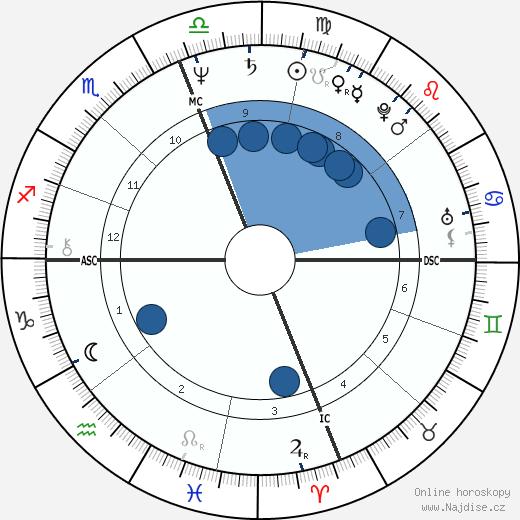 Patty Wagstaff wikipedie, horoscope, astrology, instagram