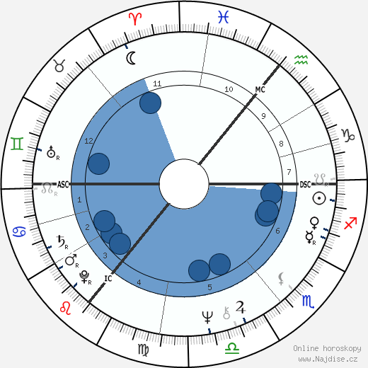 Paul A. Downing wikipedie, horoscope, astrology, instagram