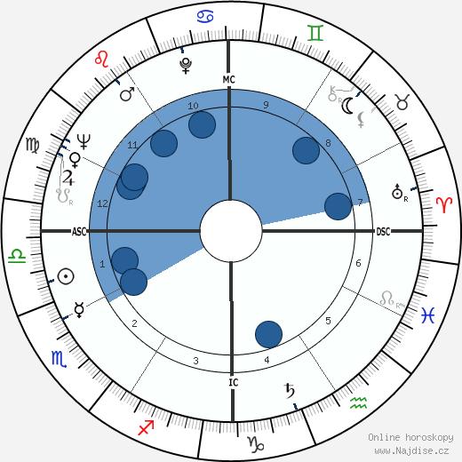 Paul Anderson wikipedie, horoscope, astrology, instagram