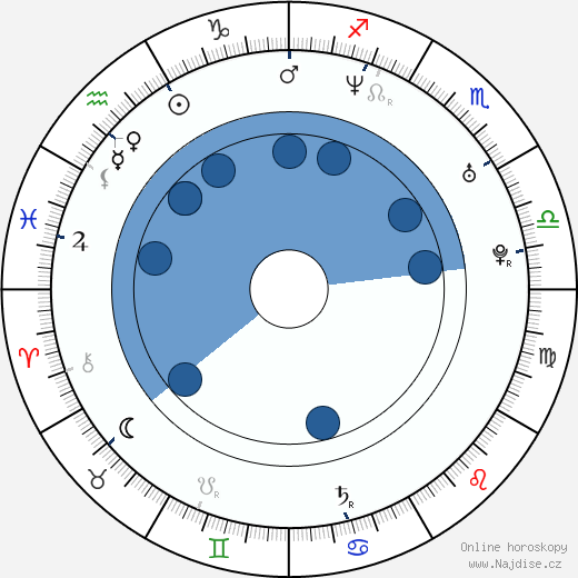 Paul Anthony wikipedie, horoscope, astrology, instagram