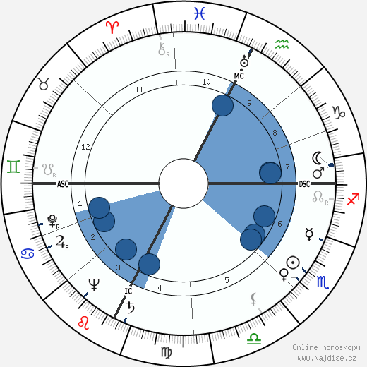 Paul Aussaresses wikipedie, horoscope, astrology, instagram