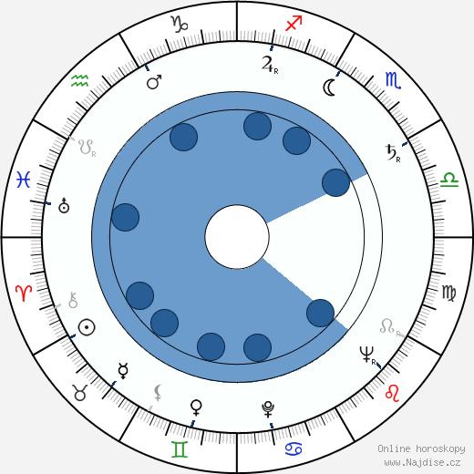Paul Budsko wikipedie, horoscope, astrology, instagram