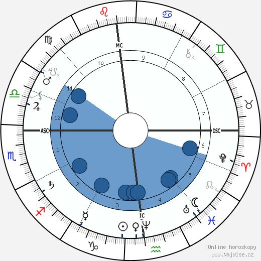 Paul Cézanne wikipedie, horoscope, astrology, instagram