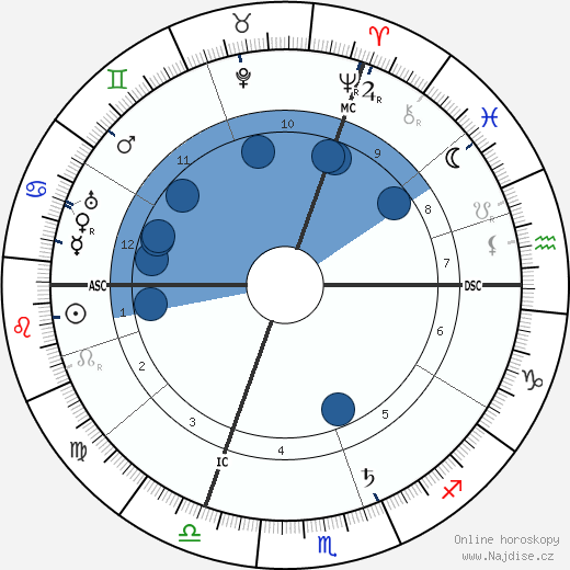 Paul Claudel wikipedie, horoscope, astrology, instagram