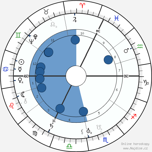 Paul Colin wikipedie, horoscope, astrology, instagram