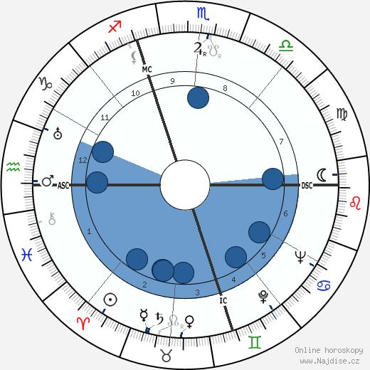 Paul Coste-Floret wikipedie, horoscope, astrology, instagram