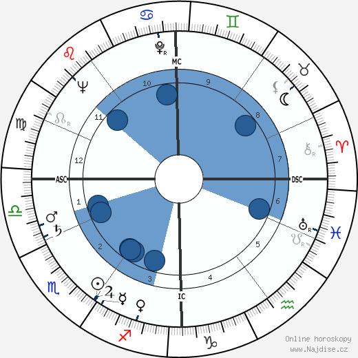 Paul Cuvelier wikipedie, horoscope, astrology, instagram