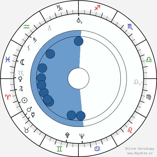 Paul Dahlke wikipedie, horoscope, astrology, instagram