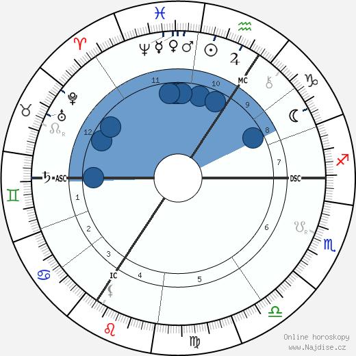 Paul Deschanel wikipedie, horoscope, astrology, instagram