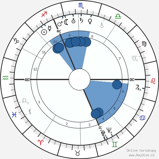 Paul Éluard wikipedie, horoscope, astrology, instagram