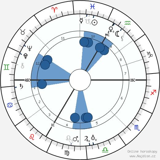 Paul Faivre wikipedie, horoscope, astrology, instagram