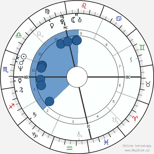 Paul Farmer wikipedie, horoscope, astrology, instagram