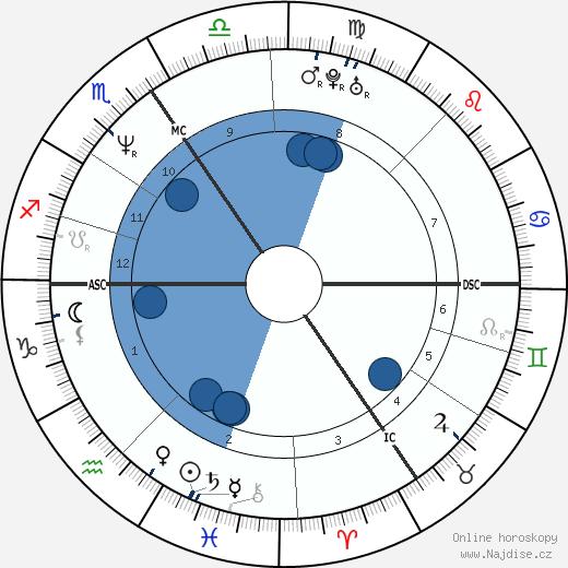 Paul Gaban wikipedie, horoscope, astrology, instagram