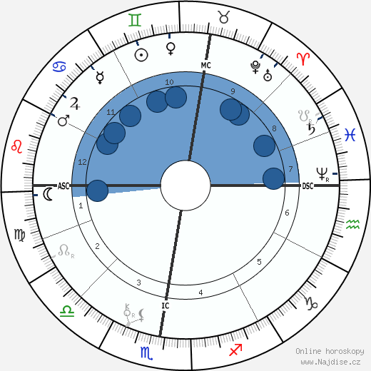 Paul Gauguin wikipedie, horoscope, astrology, instagram