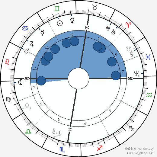 Paul Gauguin wikipedie, horoscope, astrology, instagram