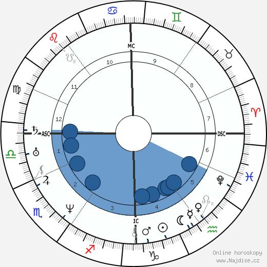 Paul Gavarni wikipedie, horoscope, astrology, instagram
