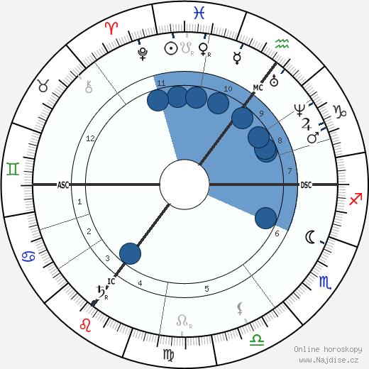 Paul Heyse wikipedie, horoscope, astrology, instagram