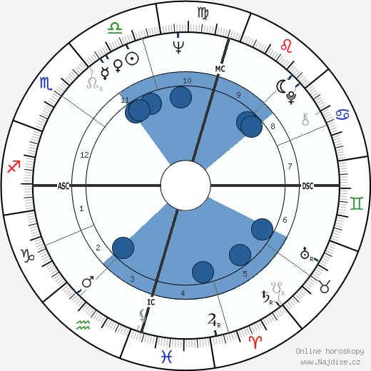 Paul Hogan wikipedie, horoscope, astrology, instagram