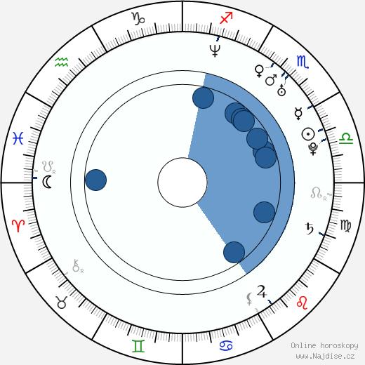 Paul Hunter wikipedie, horoscope, astrology, instagram